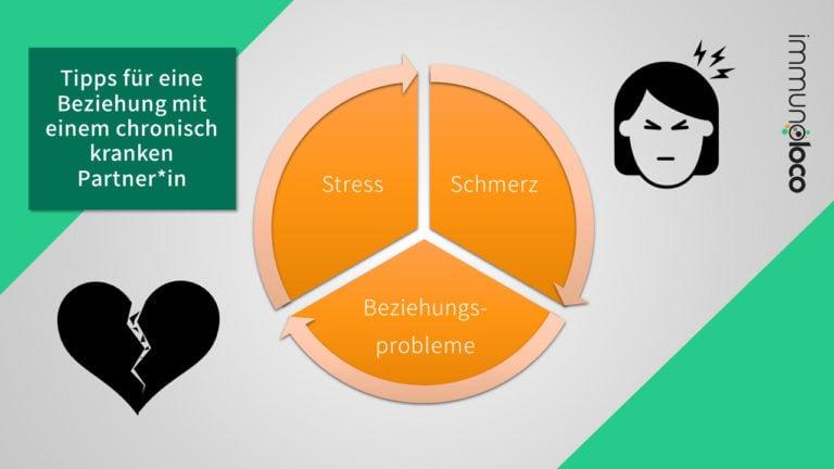 Spirale aus Schmerz, Beziehungsproblemen und Stress
