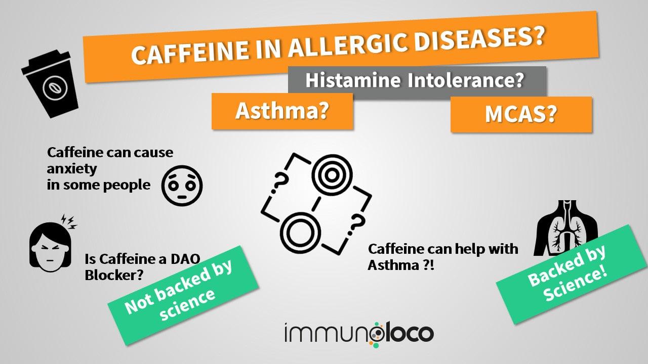 Caffeine in Allergic Diseases, Asthma & MCAS